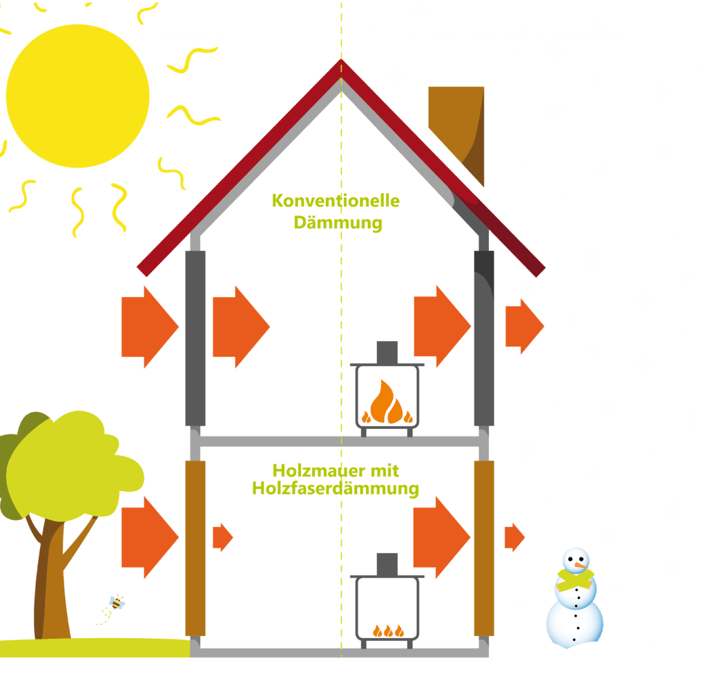 Leistungsfähiger Wärmeschutz im Winter, hervorragender Hitzeschutz im Sommer mit der Holzmauer