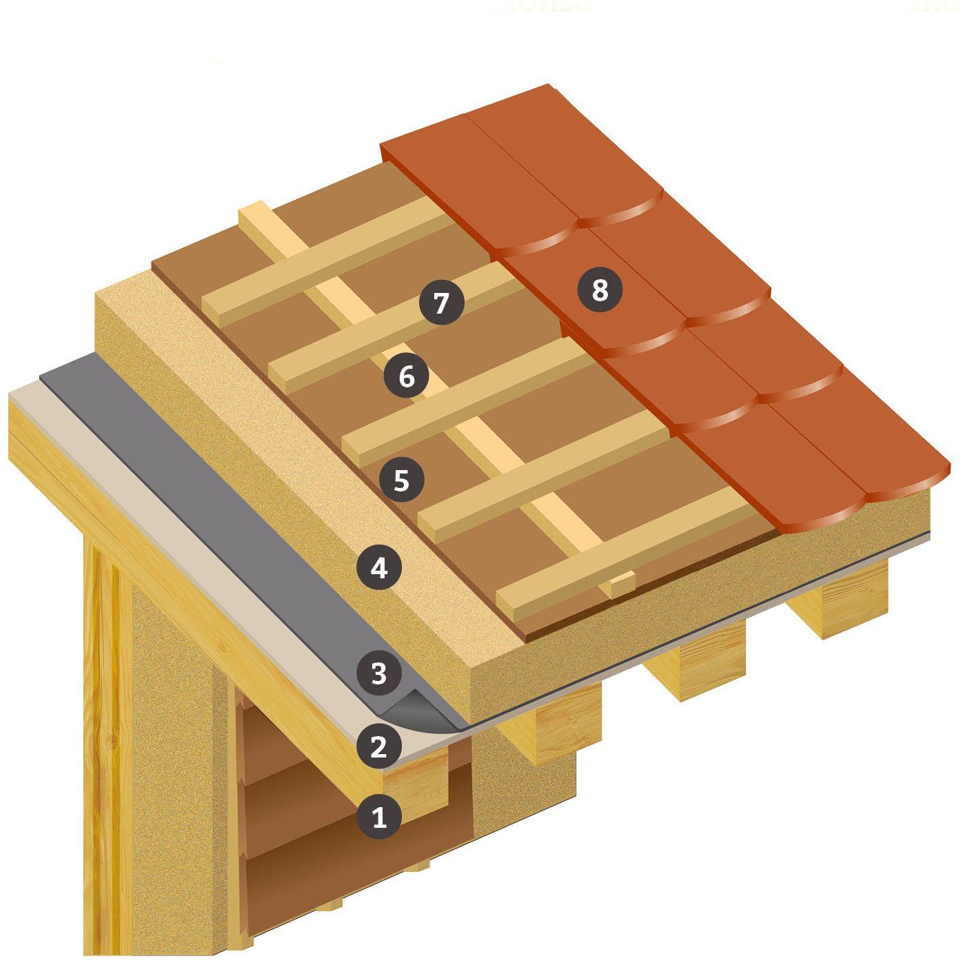 Dachkonstruktion Holzbau